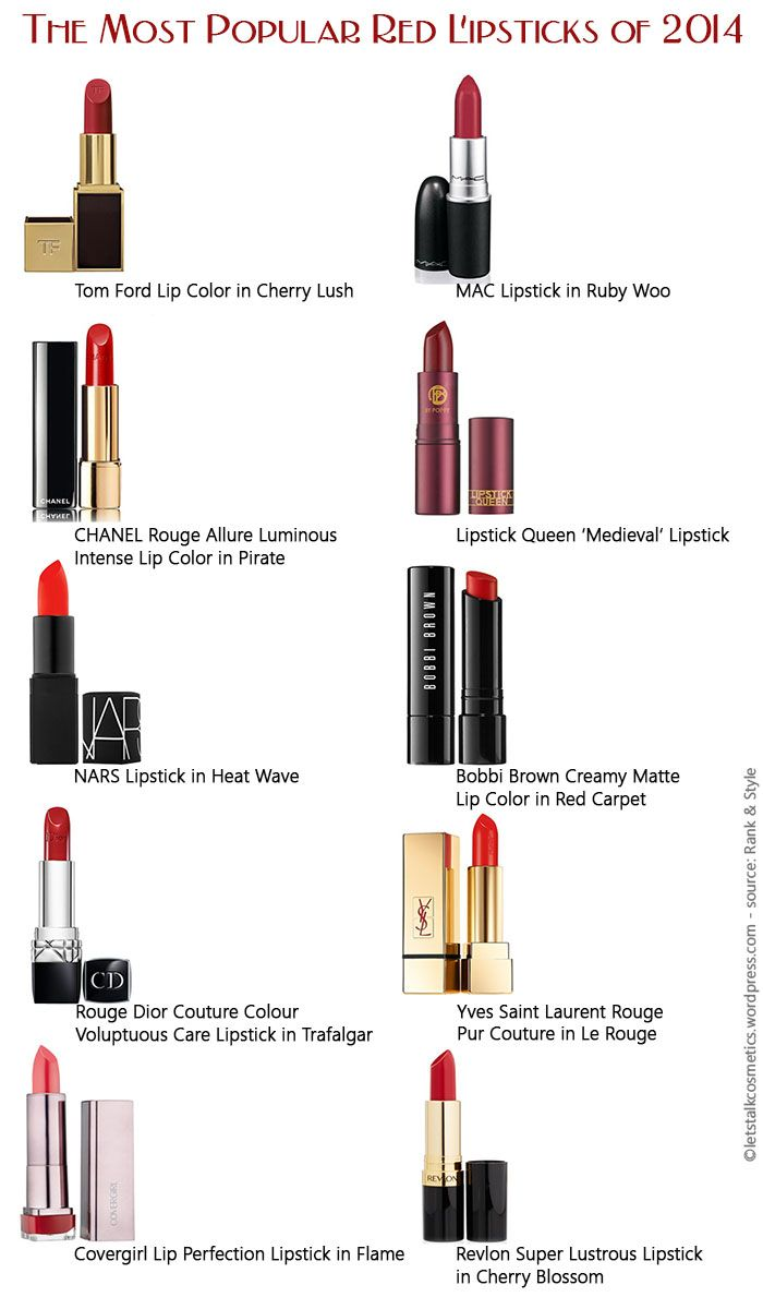 This Is the Most Popular Red Lipstick on the Internet