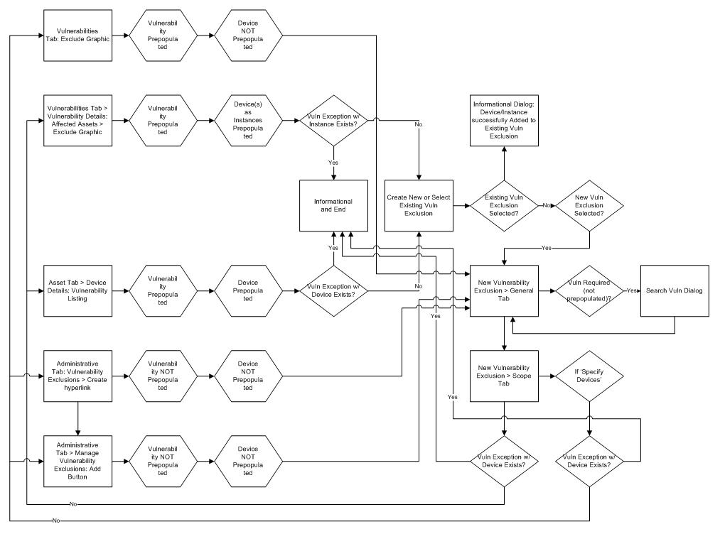 Rapid7 Nexpose Vulnerability Exclusion Workflow  |  Jason Treulich, Principal at SoftAssociates, LLC