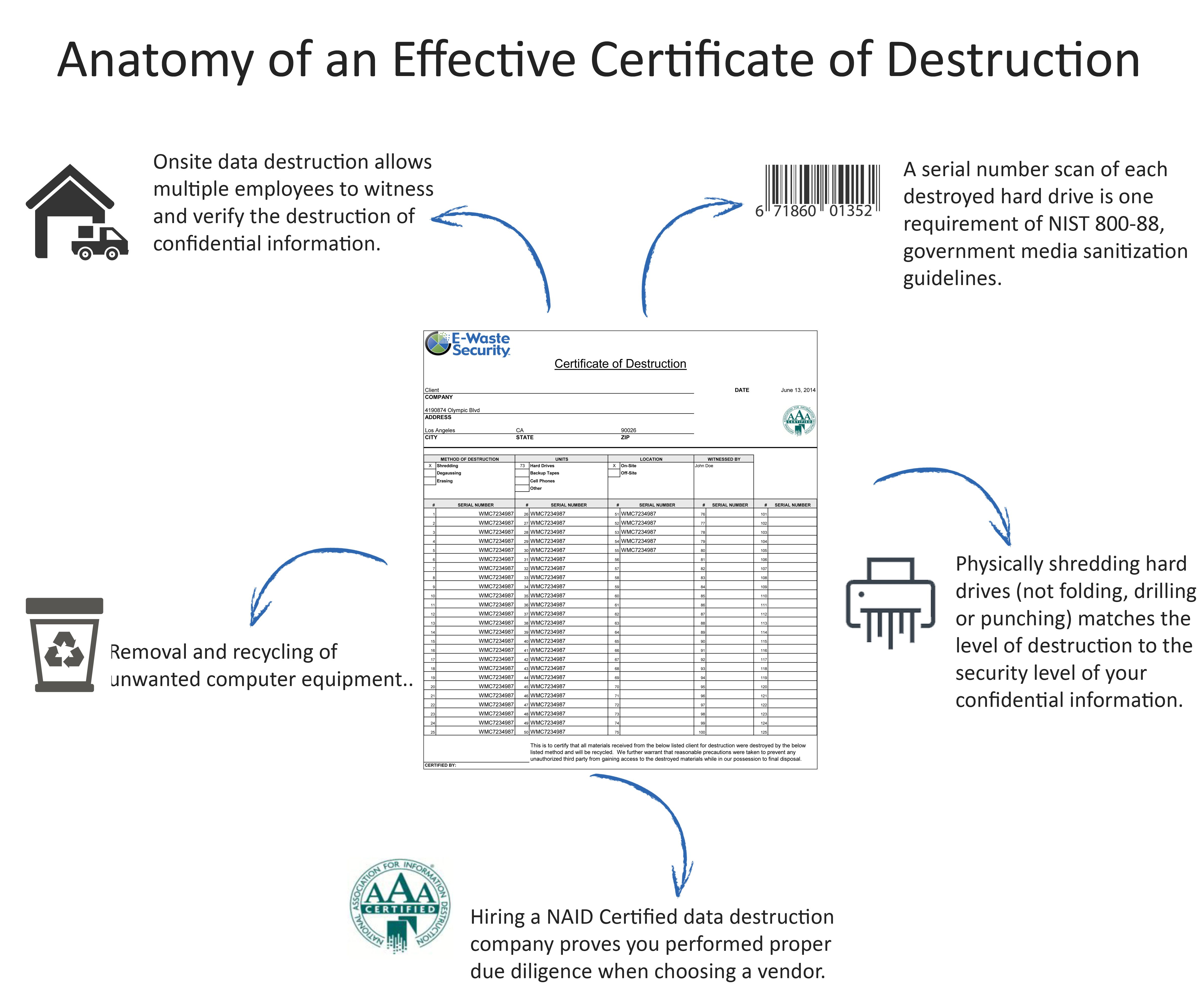 Certificate Of Data Destruction For Hipaa Compliance Requirements