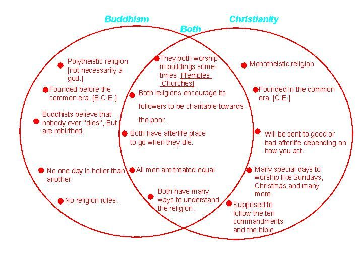 The Similarities And Differences Between The Religions Of Judaism