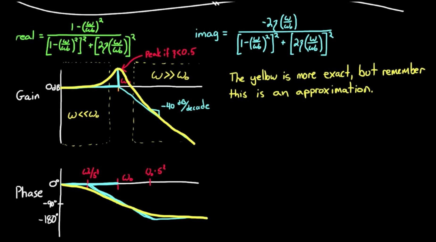 CORRECTION: Bode Plots by Hand: Complex Poles or Zeros ...