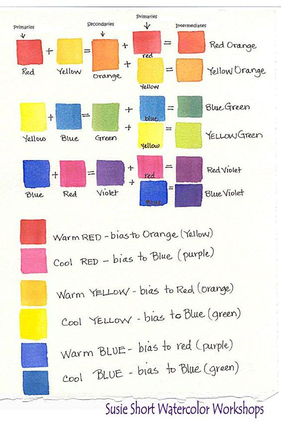 Watercolor basics understanding color tutorials by susie short beginner mixing also printable chart google search art rh pinterest