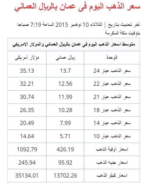 سعر الذهب عيار 24 13 7 ريال عماني Http Goldpriceo Com Gold Price In Oman Html Gold Price Oman Gold