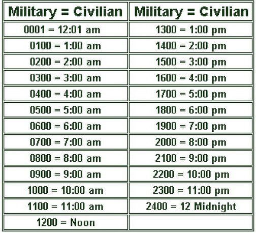 military_time_chartjpg (504×458) A Little Information Pinterest - time conversion chart
