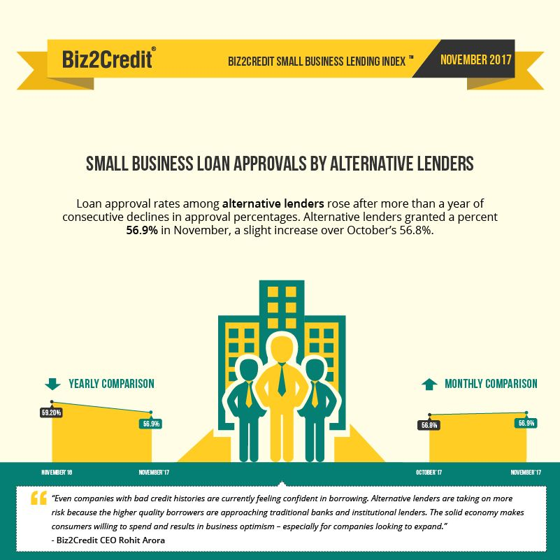 Alternative lender loan approval rates on the rise
