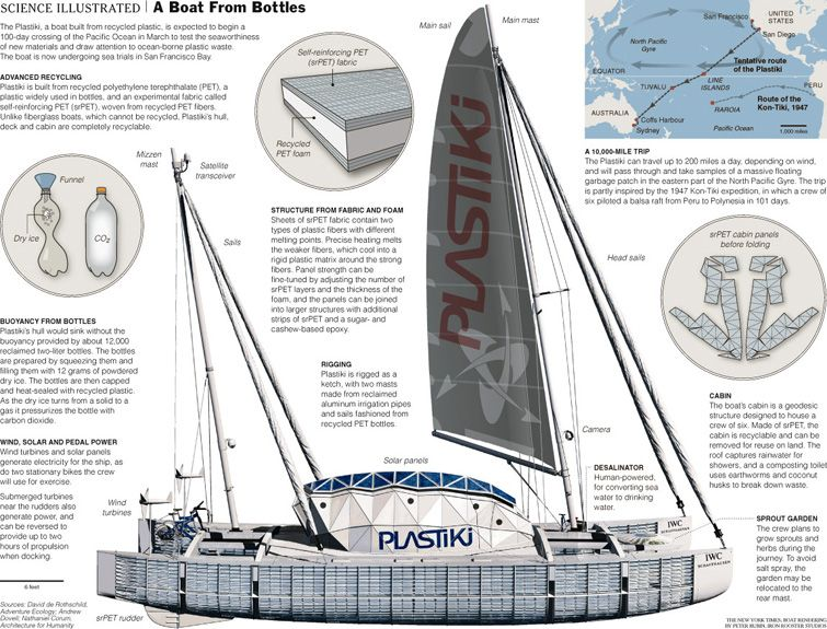 The Plastiki, a boat made of 12,500 plastic PET bottles, sailed more than 8,000 nautical miles and spent 128 days crossing the Pacific, the world's largest ocean, to raise global awareness of the issue of plastic waste in the world's oceans. http://www.theplastiki.com #plastic #pollution #c2c #cradletocradle #recycle #reuse #PET #renewable #wind #solar #energy