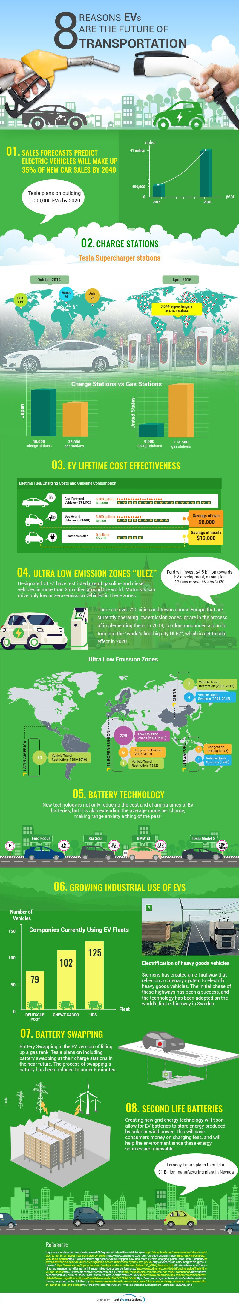 8 Reasons EVs are the Future of Transportation #Infographic