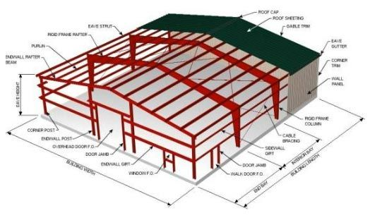 Structural steel detailing India, 3d Tekla modeling, Tekla
