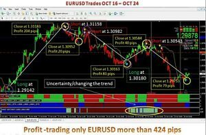 Highly profitable forex system by Bryan O38 - Issuu