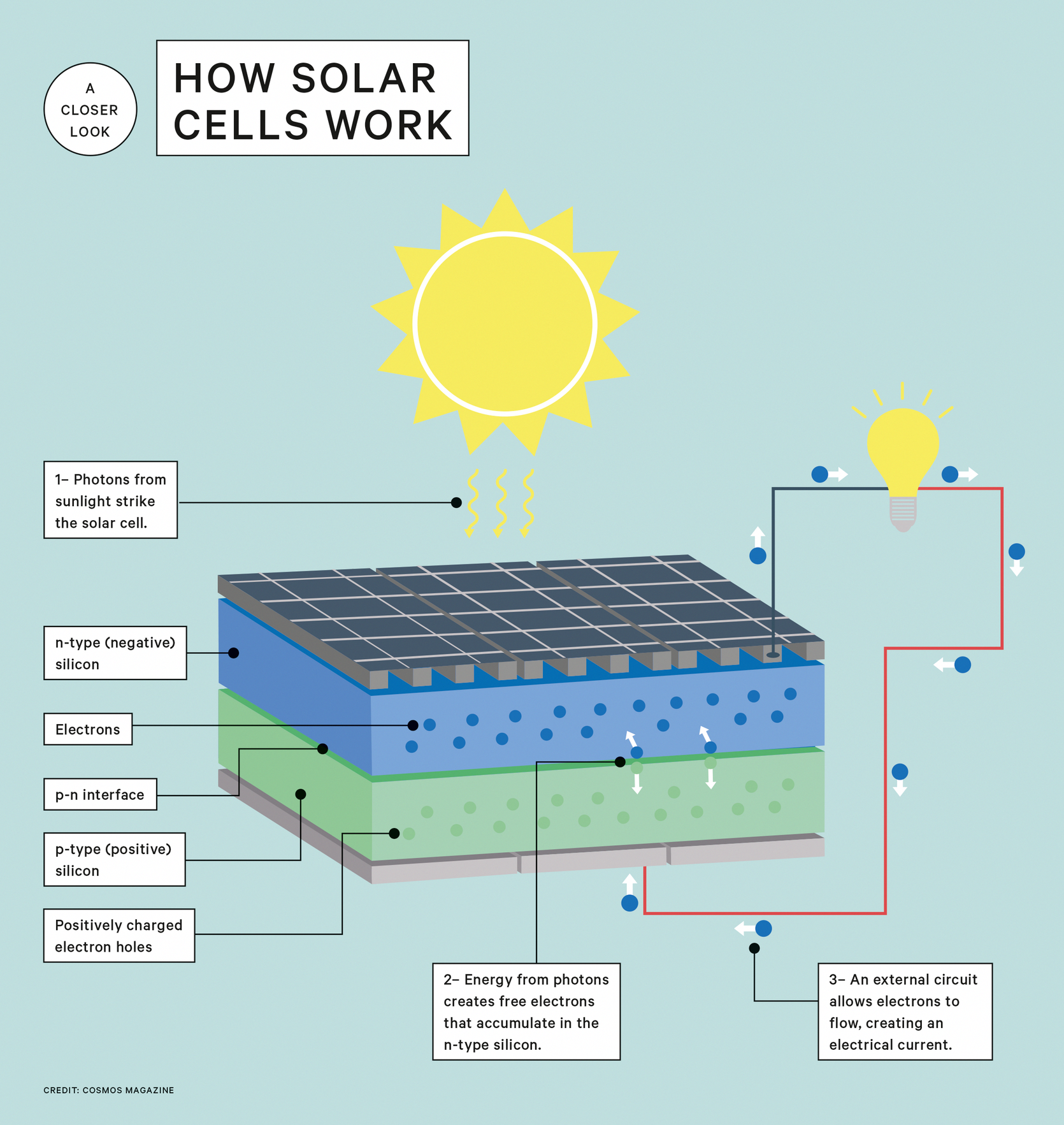 In 2015 Around Half A Million Solar Panels Were Installed Daily Around The World Andrew Stapleton Explains How Th Solar Cell Solar Projects Best Solar Panels