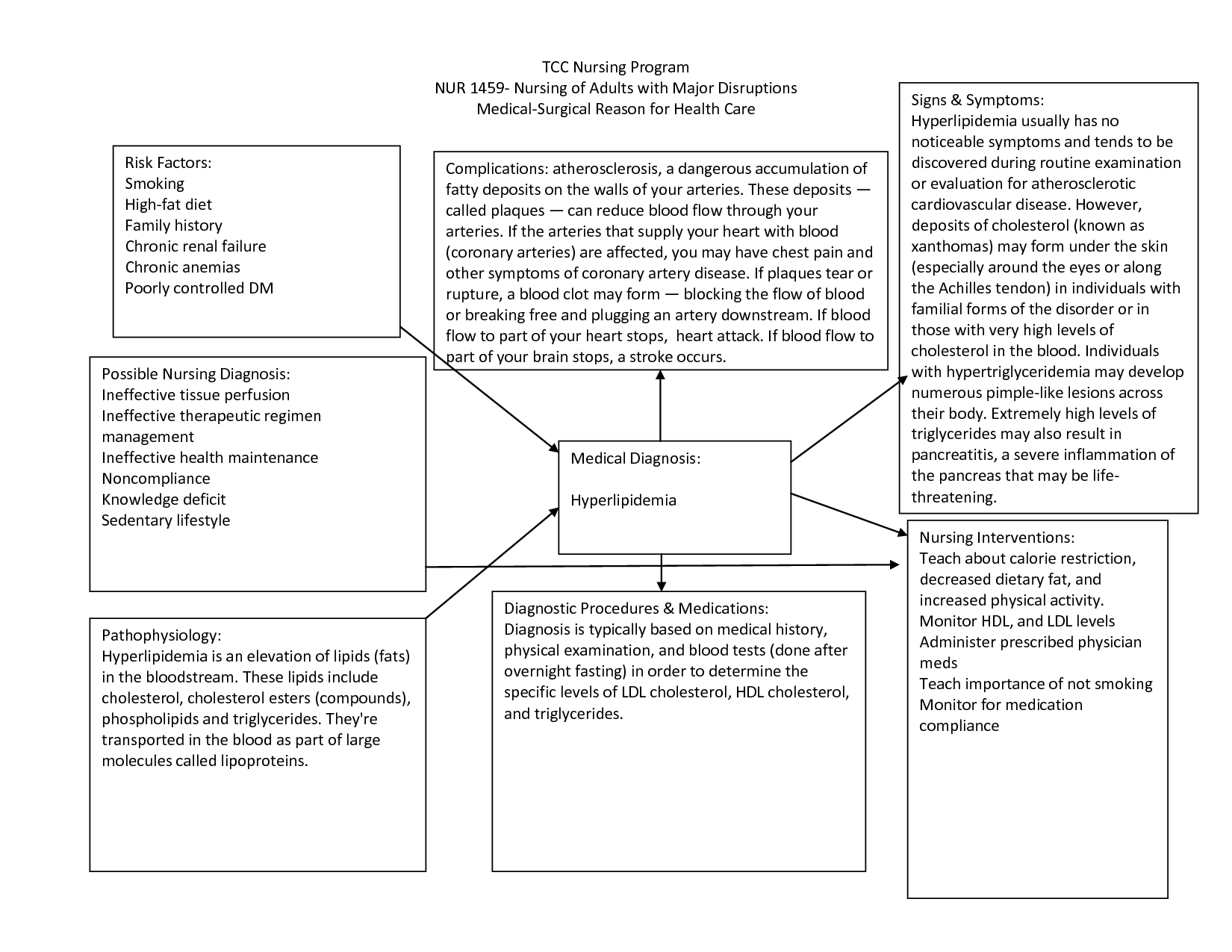 cva concept map nursing - Google Search | nursing | Pinterest ...