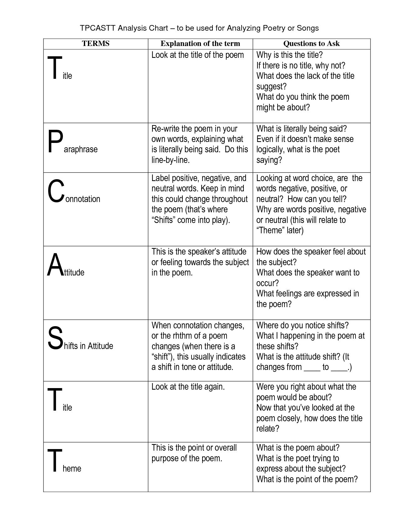 Tp Castt Definitions