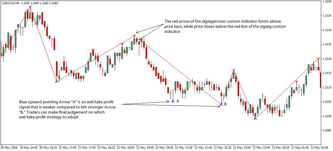 Zigzag forex торговля сегмент рынка валютный рынок forex представляет собой специфический комплекс который
