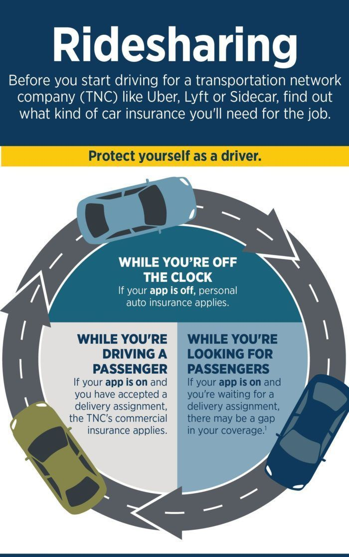 USAA Rideshare Insurance Explained Uber, Infographic