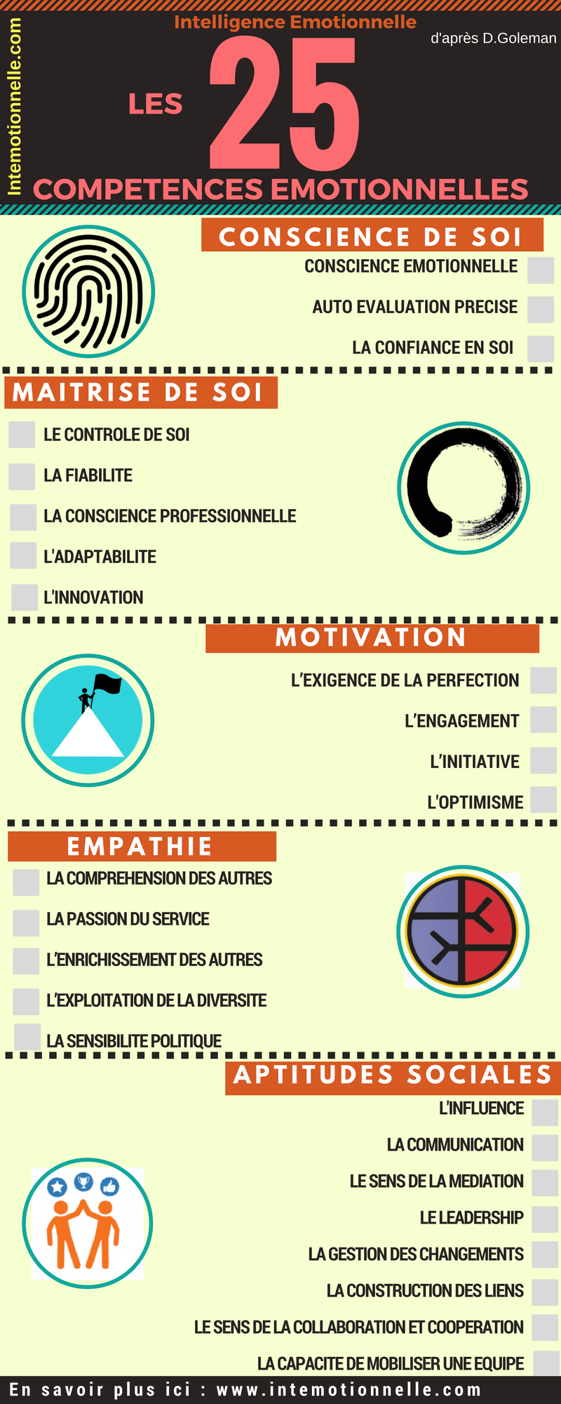 Les 25 Competences De L Intelligence Emotionnelle Intelligence Emotionnelle Emotionnel Coaching Developpement Personnel