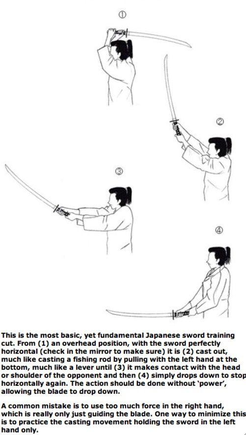 Japanese Sword Training Basics Martial Arts Techniques Martial