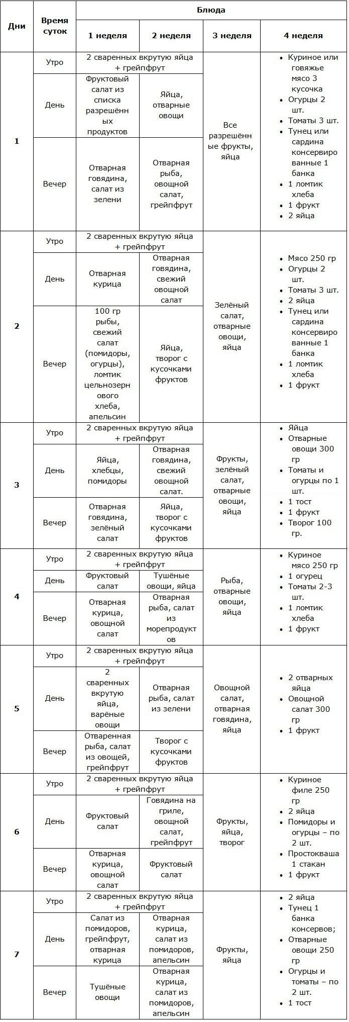 Творожная диета магги таблица
