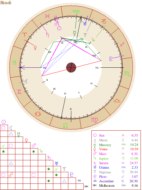 Natal Chart Report Books Pinterest Astrology Report Free