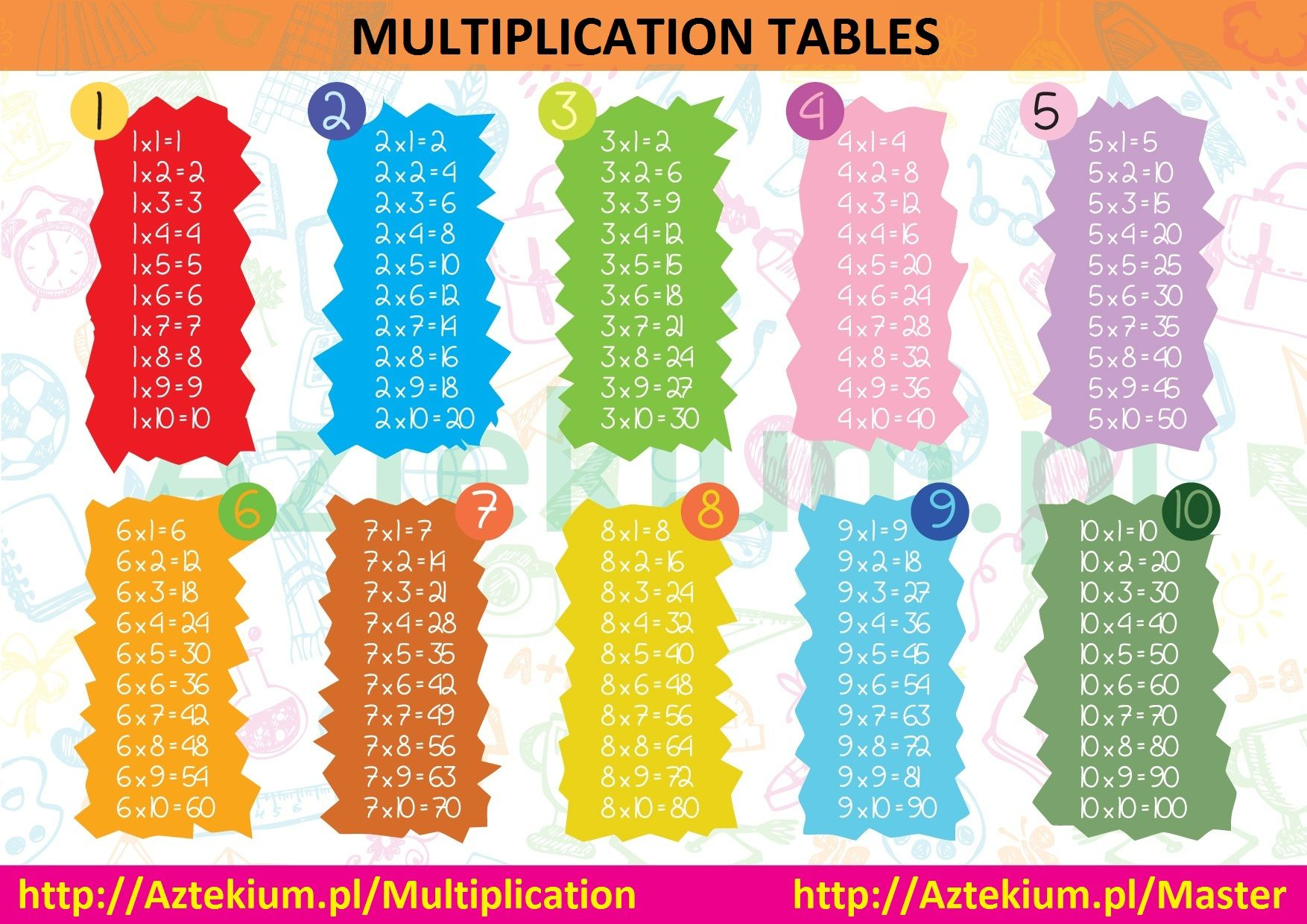 Multiplication Printable Chart