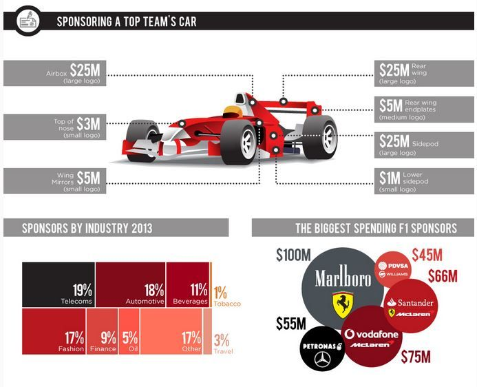 Formula Money – How Much Does Formula One Generate? | Motorsport ...
