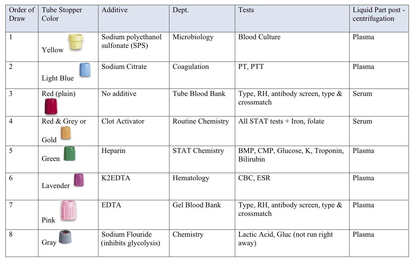 Phlebotomy Tubes And Tests Chart