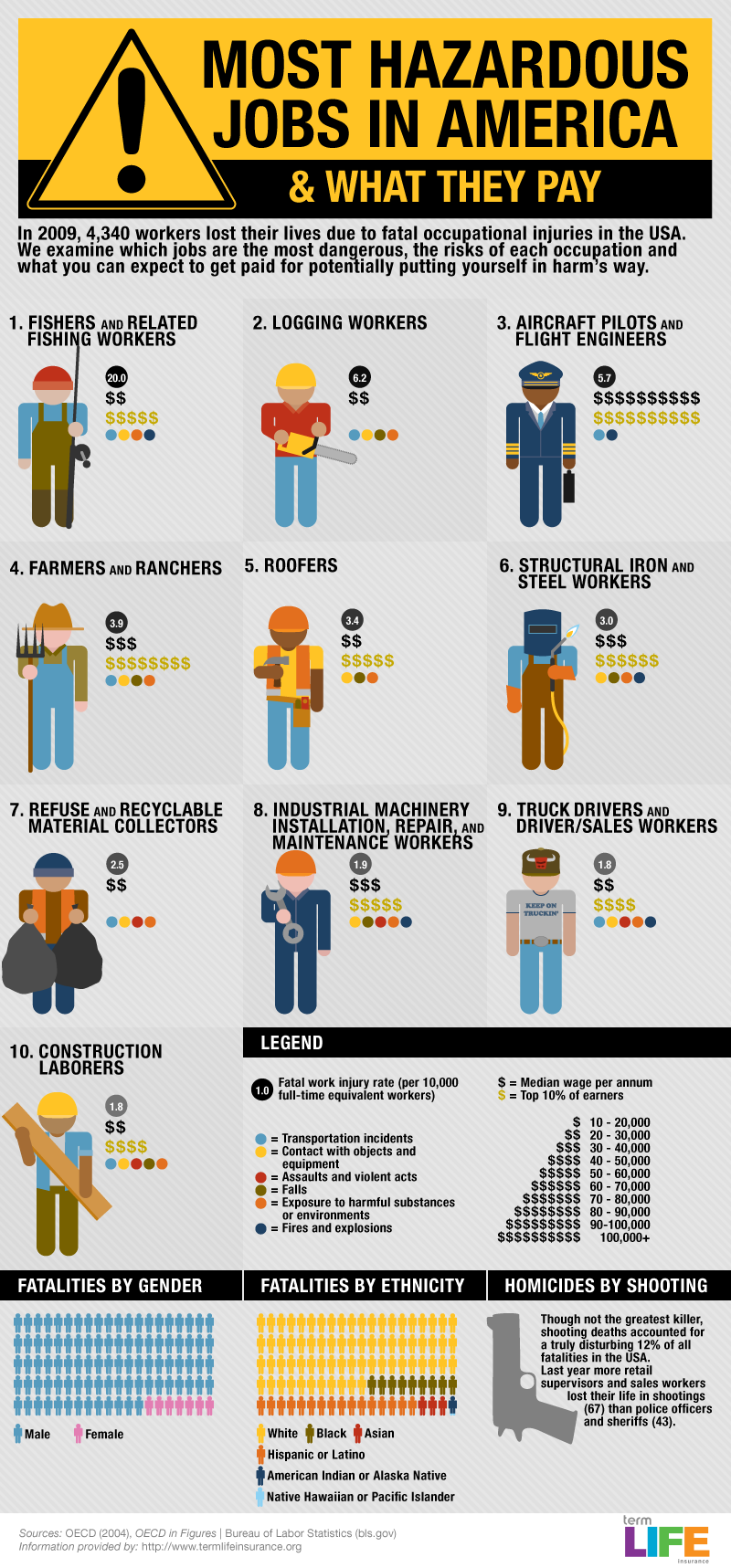 Pin By Nicola Ziady On Find A Job In 2012 Dangerous Jobs Health