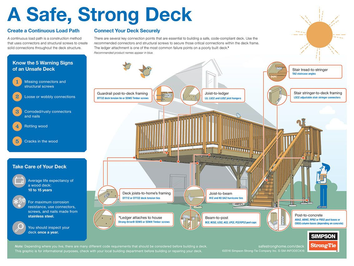 Best How To Build A Strong Deck Infographic Building A Deck 400 x 300