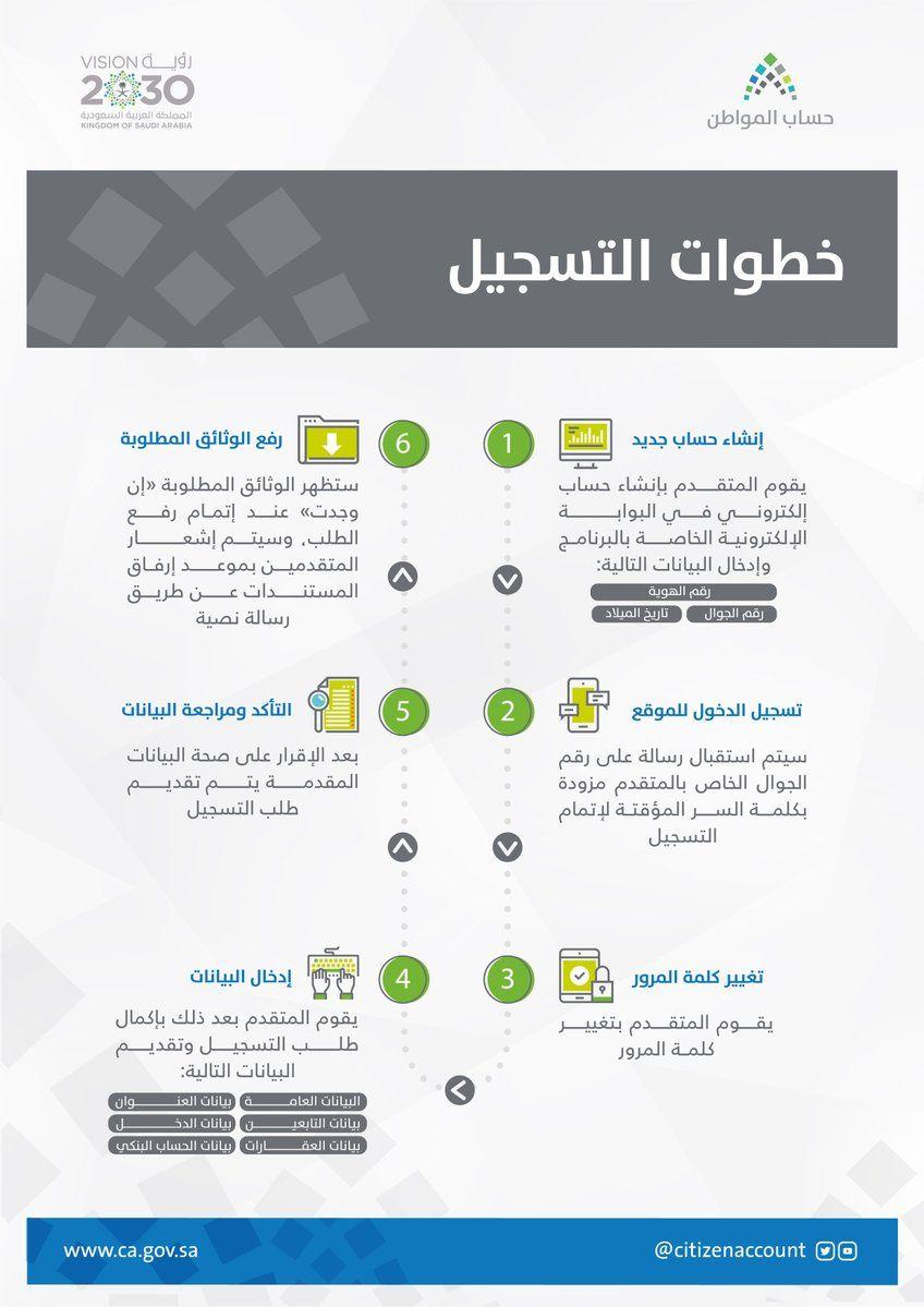 خطوات التسجيل في موقع حساب المواطن Igis Map Map Screenshot