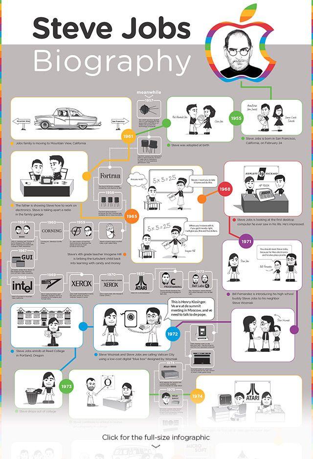 biography of steve jobs infographic biografías pinterest