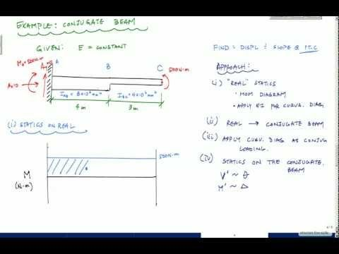 Beam Deflections - Conjugate Beam Method Example 1- Structural