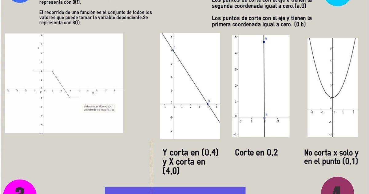 21 Ideas De Aprendizaje De Matemática Aprendizaje Matematicas Ecuacion General