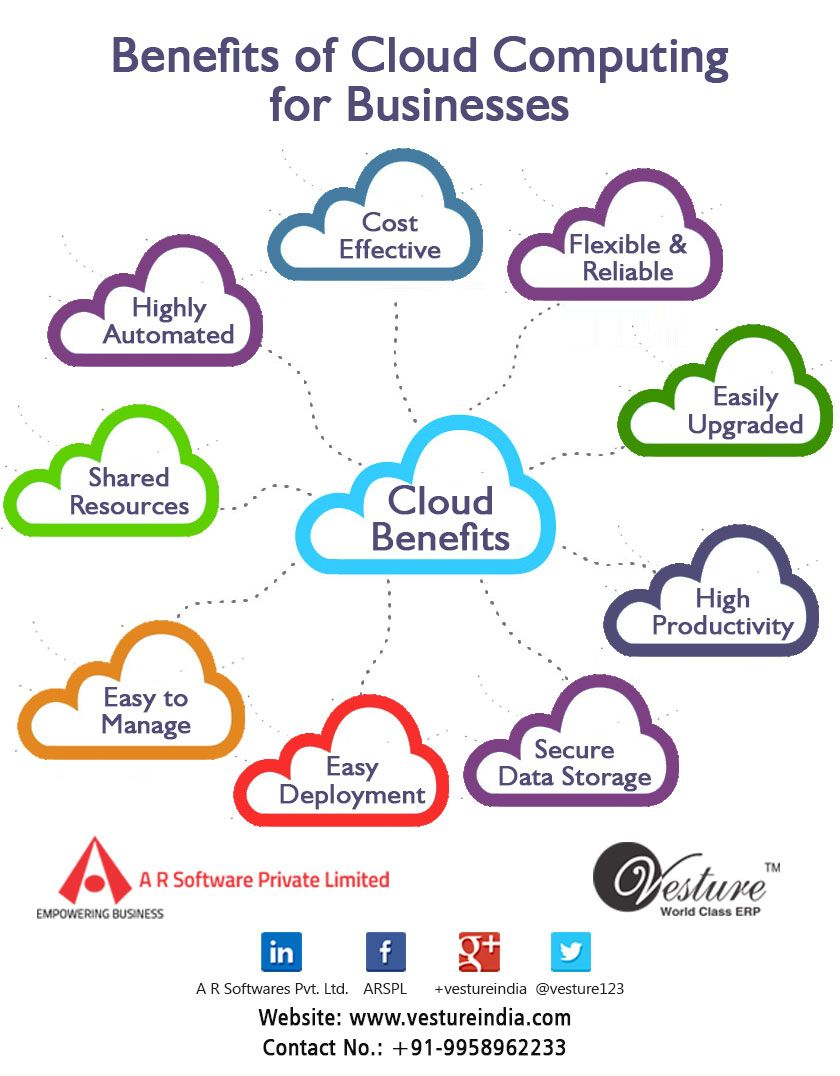Benefits of Cloud Computing for Businesses. | Benefits of ...
