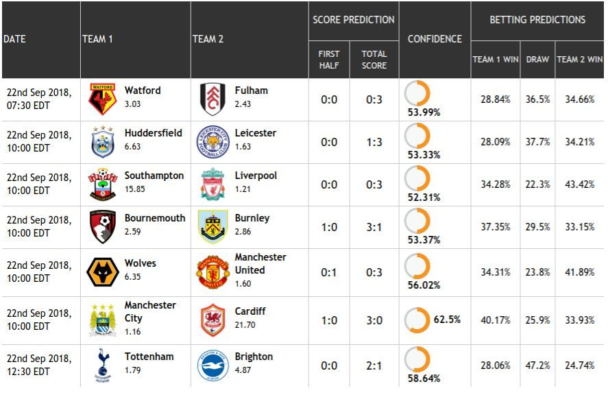 Pin by on Trends News Daily Epl league