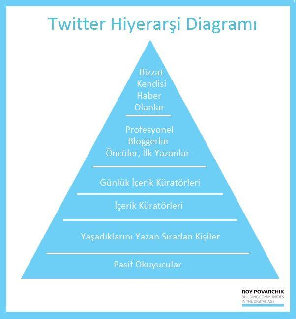 Kurtulamayacagiz biz bu hiyerarsi sevdasindan! Twitter Hiyerarsi diyagrami ektedir efm:)