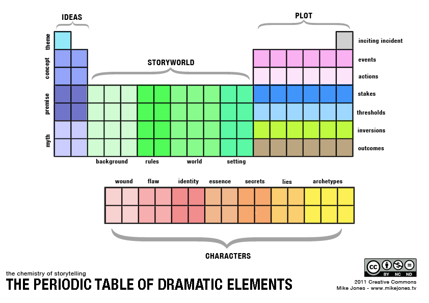 The use of dramatic elements in
