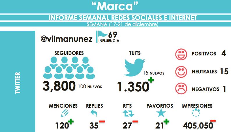 informe redes sociales infografía | Teje maneje de redes ...