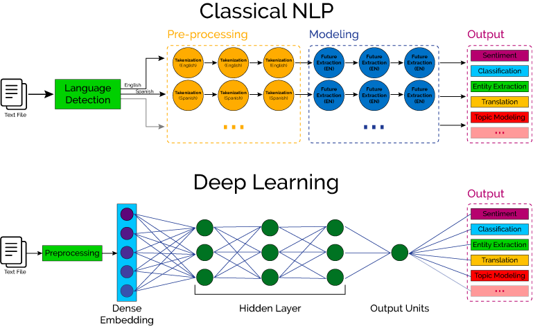 Difference Between Classical Nlp And Deep Learning Machine Learning Artificial Intelligence Deep Learning Artificial Intelligence Technology