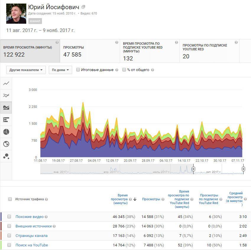 YouTube статистика канала Источники трафика