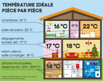 Sch ma chaleur maison isolation ecologie pinterest for Temperature d une maison
