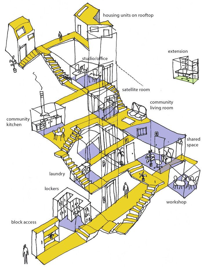 Not A Group House Not A Commune Europe Experiments With Co Housing Diagram Architecture Architecture Drawing Architecture Sketch