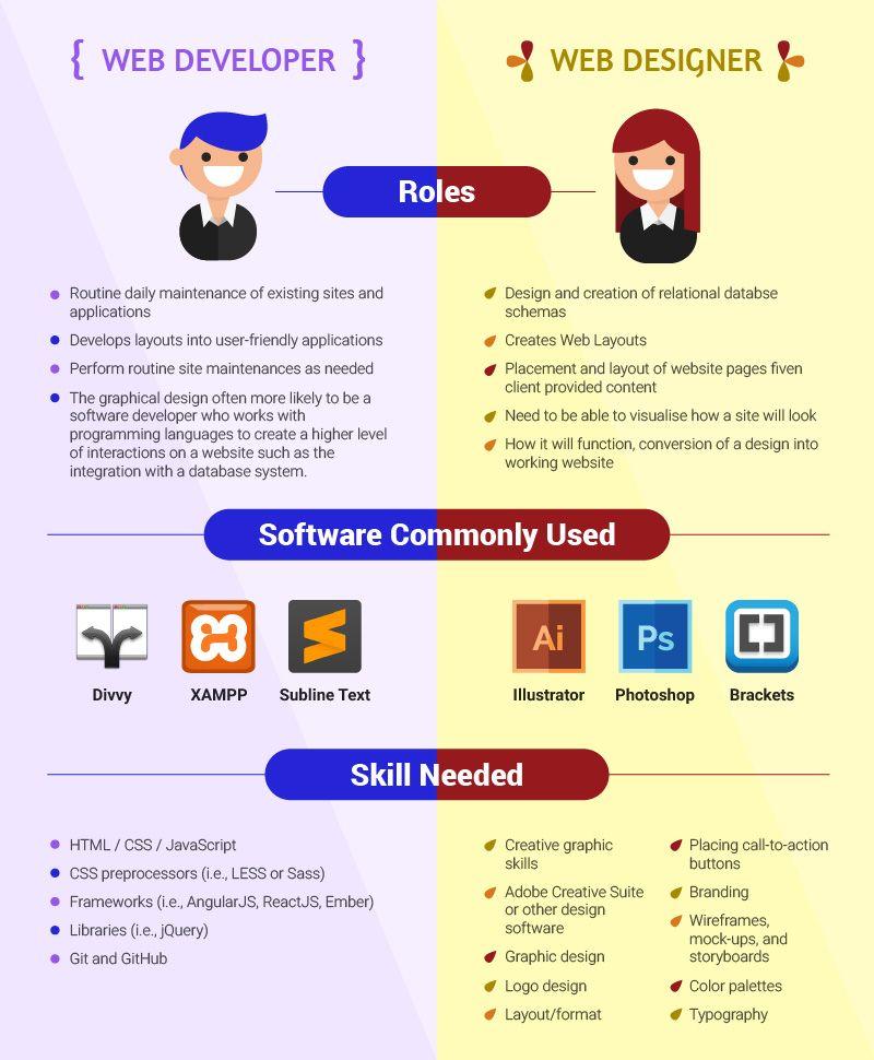 Web Developer Vs Web Designer Comparison Learn Web Development Web Development Web Design Quotes
