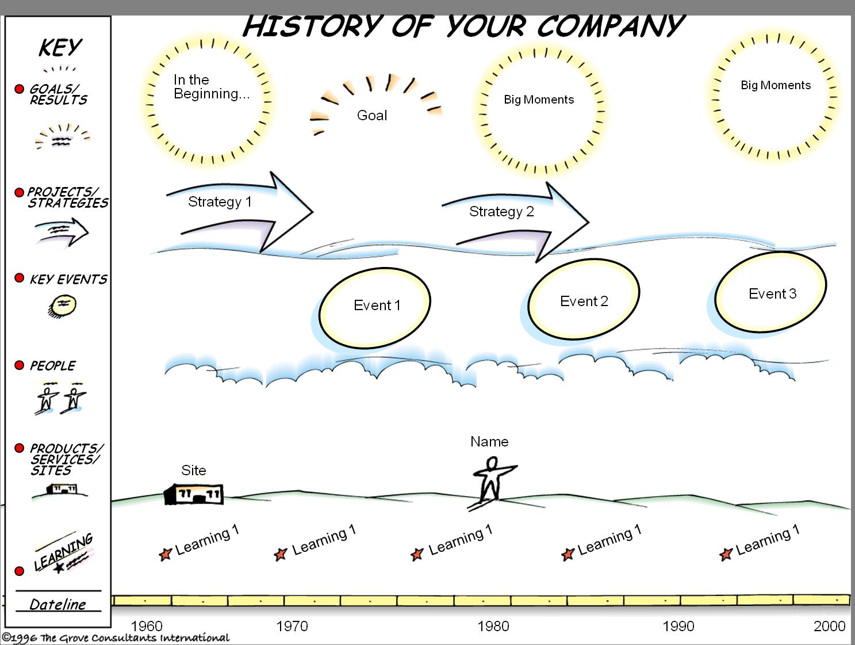 History.png (1487×1121) | Teamarbeit, Visualisierung ...