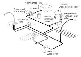 rv water diagram