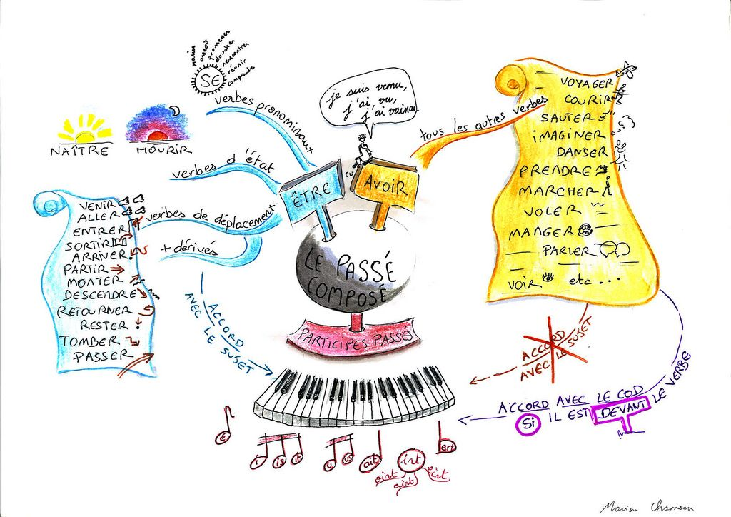 Passe Compose Mind Map Art French Grammar French Education