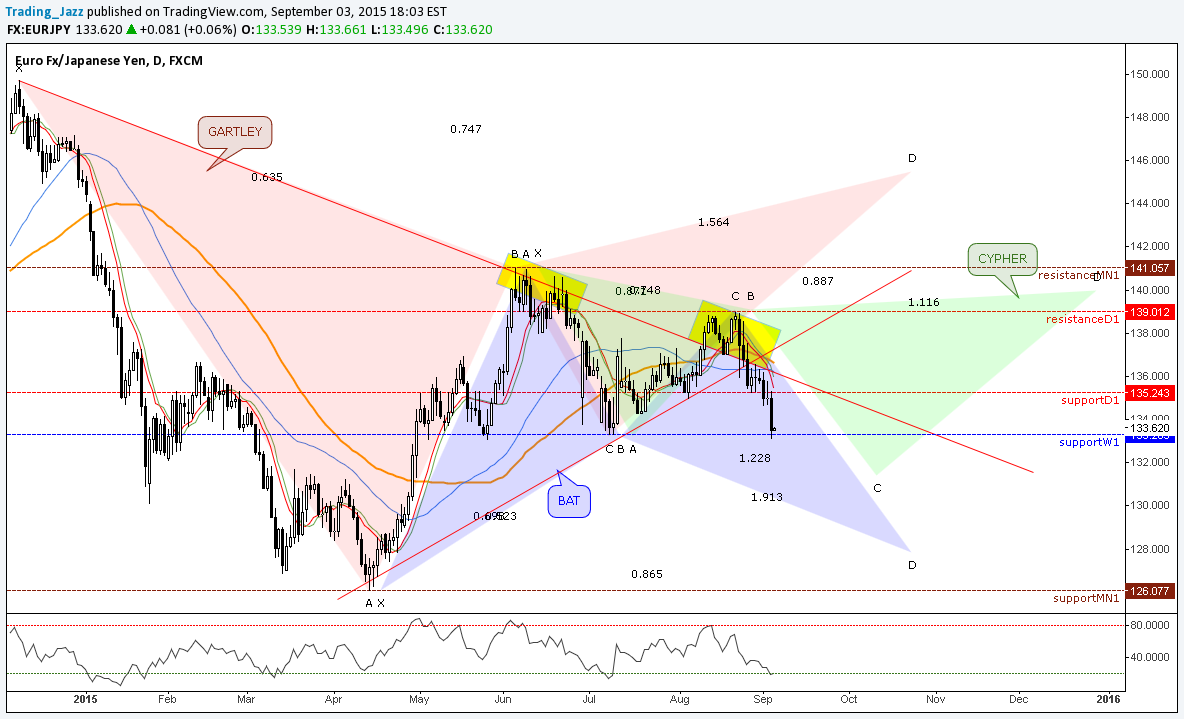 Gartley Bat Cypher Forex Harmonic And Advanced Patterns