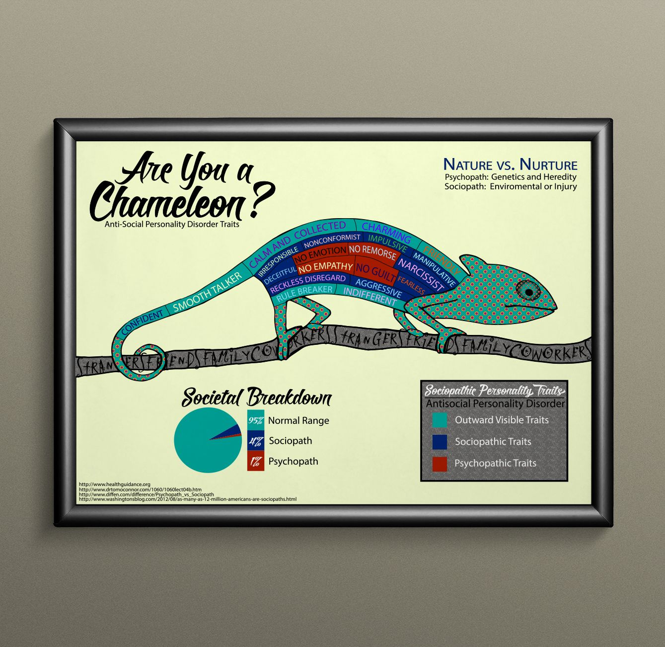 Chameleon personality what is a Symbolic Chameleon