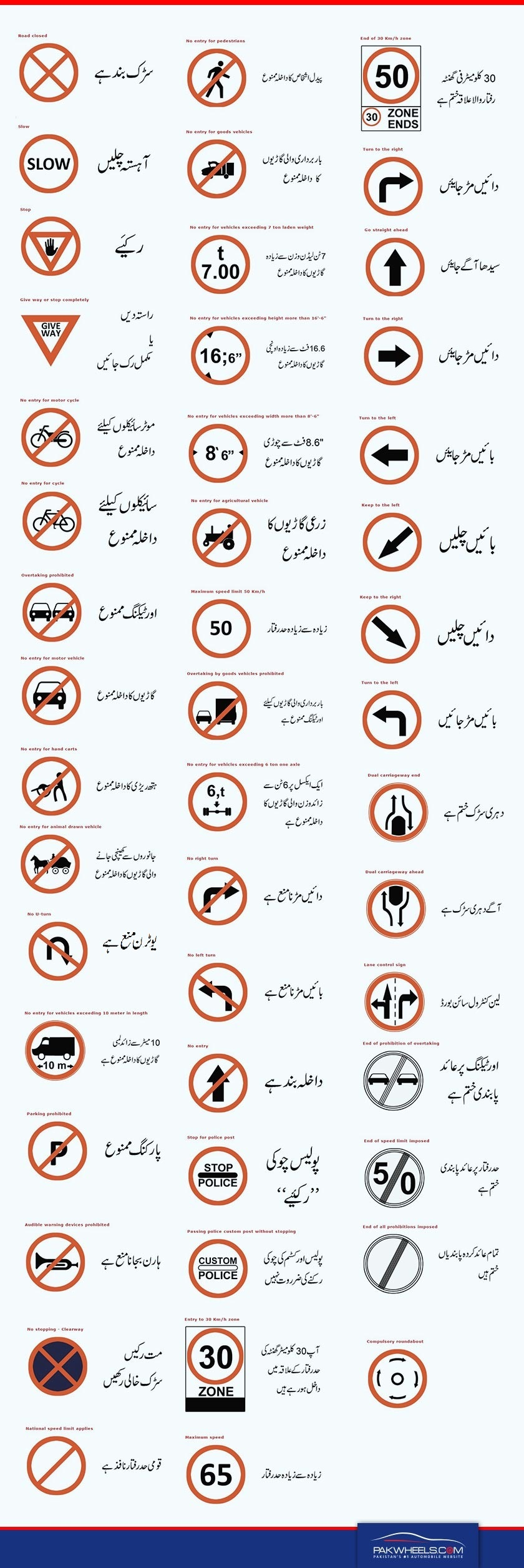 Traffic Signs A Simple Guide To Understanding Road Signs Road