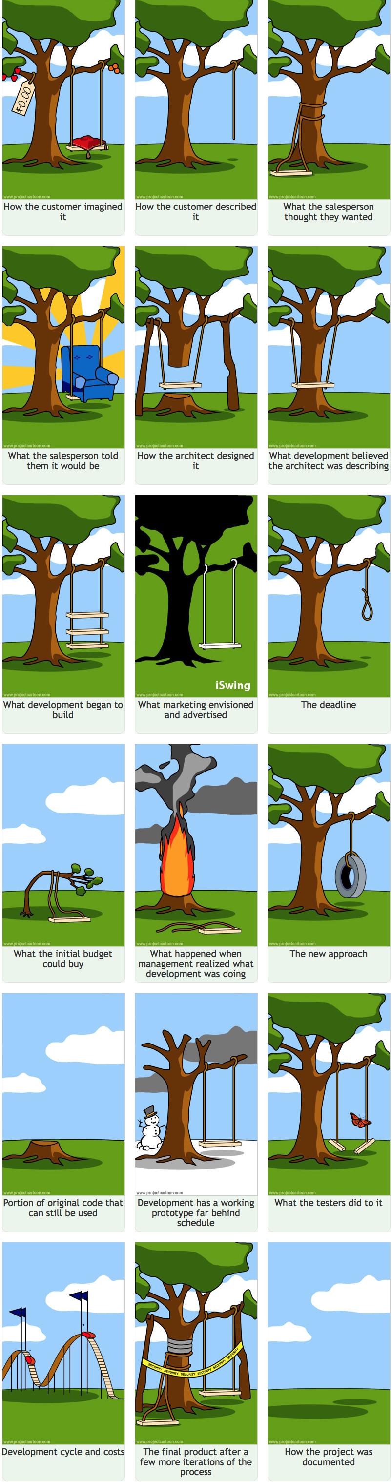 Updated Software Development Cartoon, a classic inspired