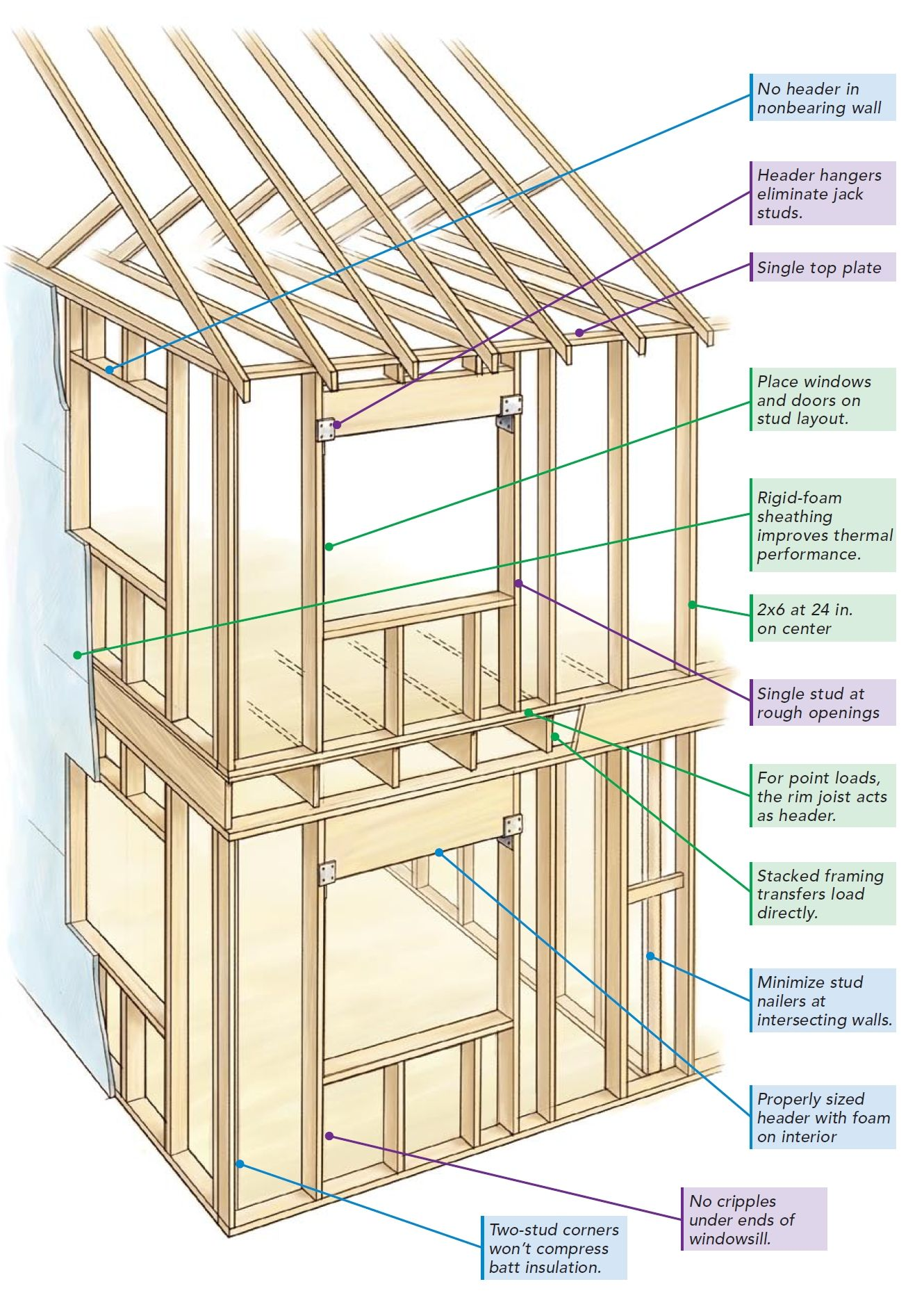 In Line Framing In A Home Framed According To Optimum