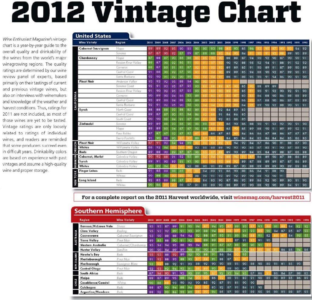 Vintage chart usa australia new zealand chile wine vintages also rh pinterest